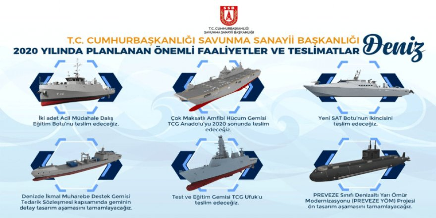 Turkey announced its 2020 plans for the Turkish Navy